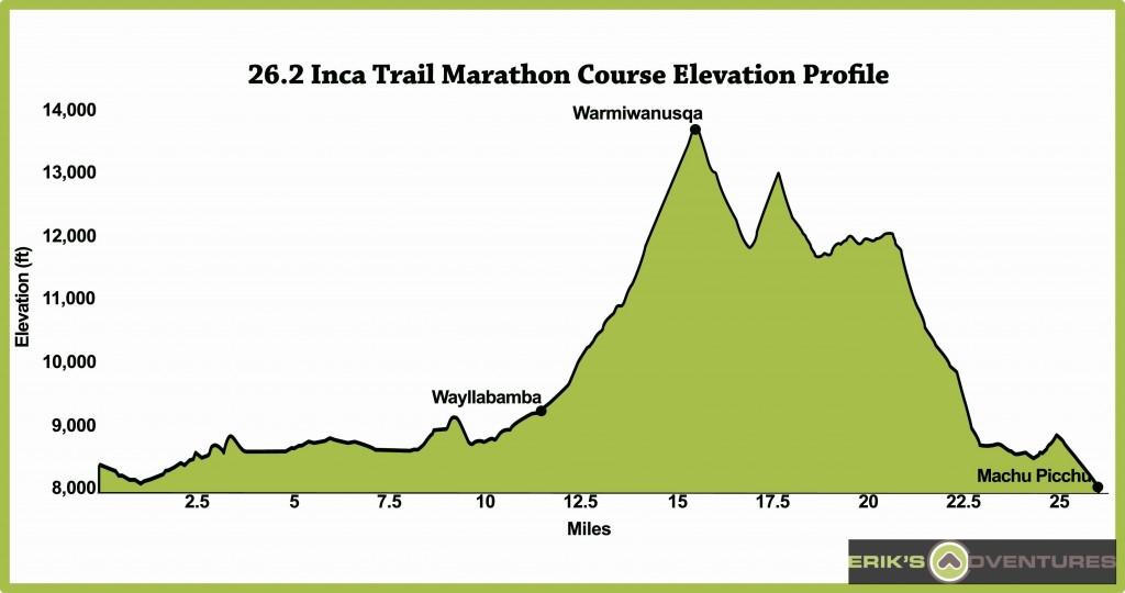 Inca Trail Marathon To Machu Picchu Peru Elevation Chart And Profile