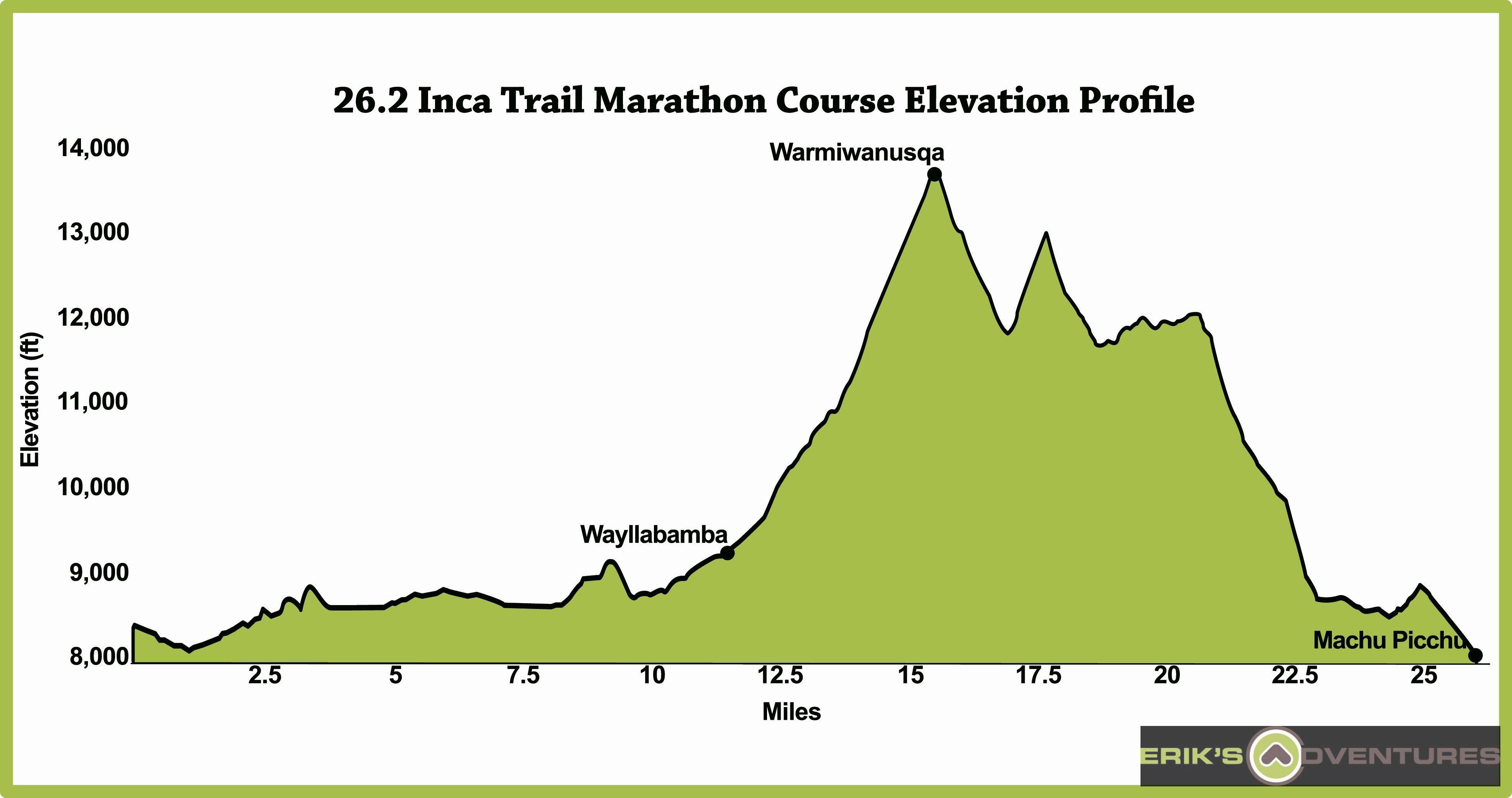 Official Mile Inca Trail Marathon To Machu Picchu Peru - How far is machu picchu from lima